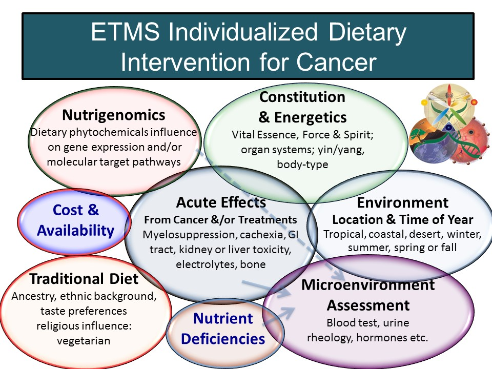 ETMS Dietary Intervention for Cancer Slide
